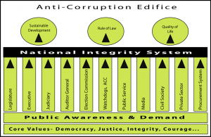 Fig: National Integrity System